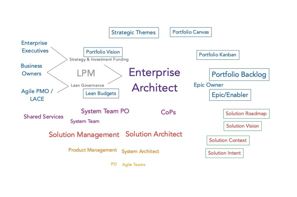 What does an Enterprise Architect do in SAFe? - BestBrains
