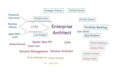 What does an Enterprise Architect do in SAFe?