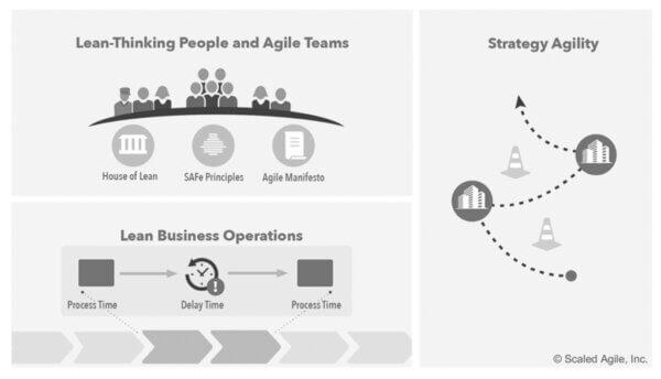Organizational Agility_ SAFe