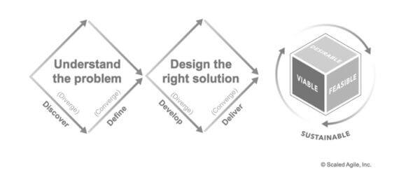 designthinking- safe