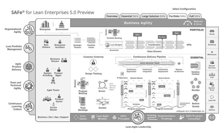 What is new in SAFe 5.0, part 3 – Analysis